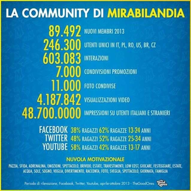 Mirabilandia social media