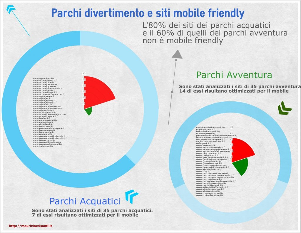 siti mobile friendly