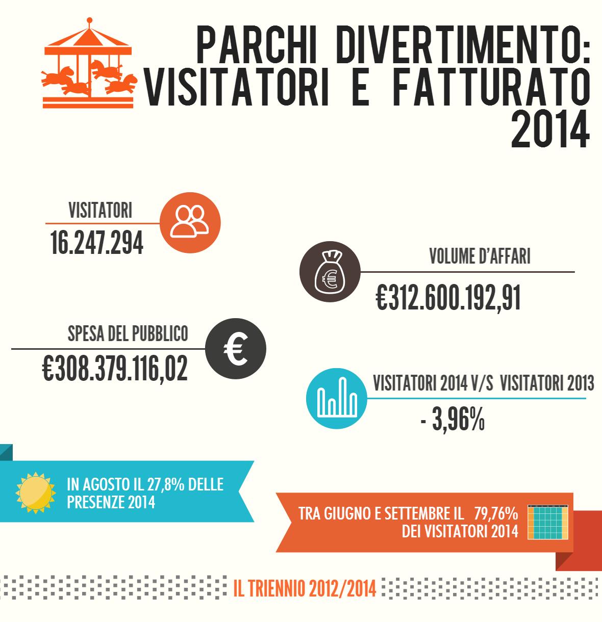 stagione 2014 parchi divertimento visitatori fatturato