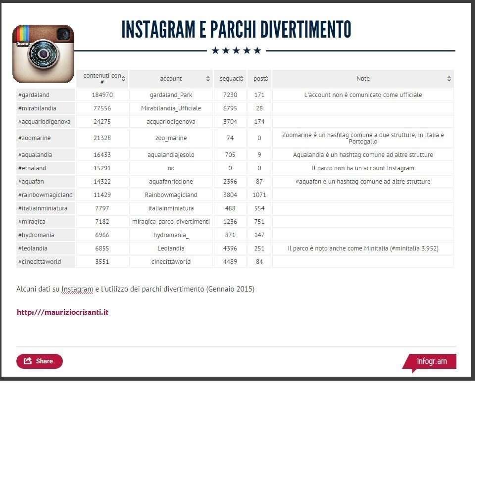 Instagram e parchi divertimento