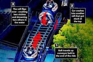 incidente river rapids giostre parchi divertimento