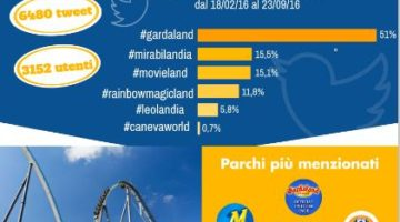 Social Network e parchi divertimento: la ricerca di Social Meter Analysis sulla stagione 2016