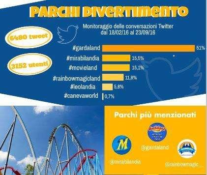 rapporto parchi divertimento uso social network dati