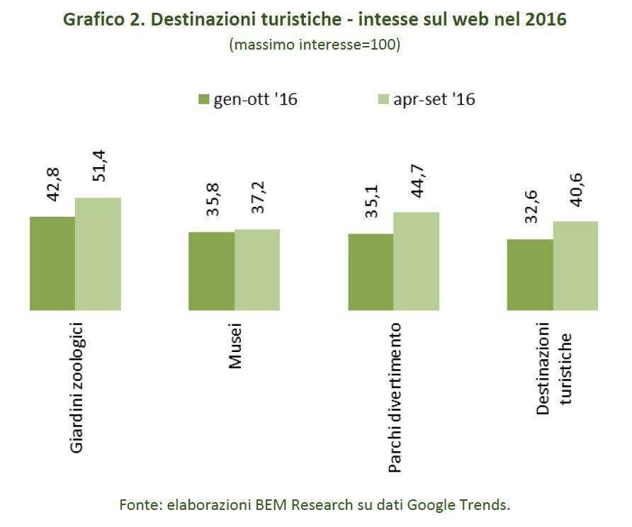 destinazioni-turistiche-interesse-web-2016