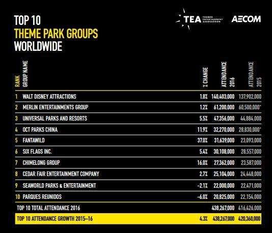 dati 2016 gruppi parchi divertimento mondo 1