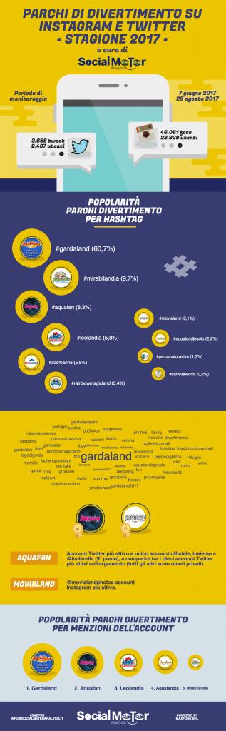 social media parchi divertimento rapporto 2017